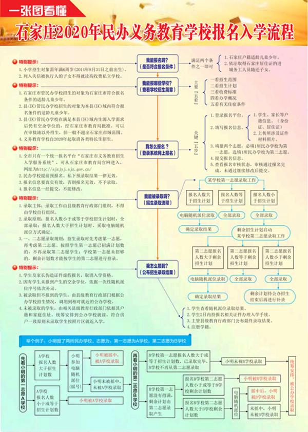 石家庄2020年民办义务教育招生新政及民办学校报名入学流程