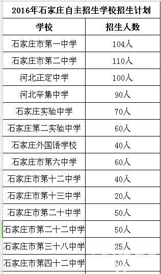 石家庄14所高中2016年实行自主招生