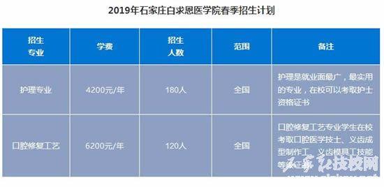 石家庄白求恩医学中等专业学校2021年招生简章